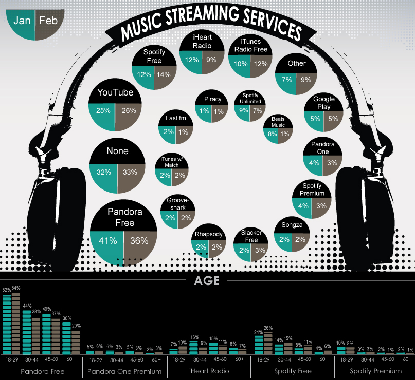 Music-streaming-infographic-February-2015