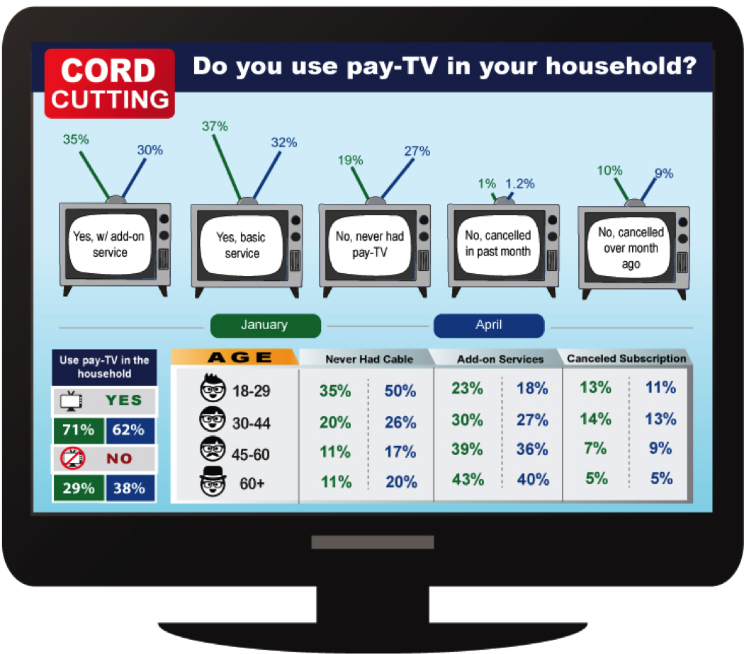 Cordcutting April 2015